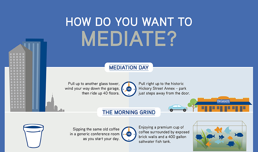 How do you want to mediate?